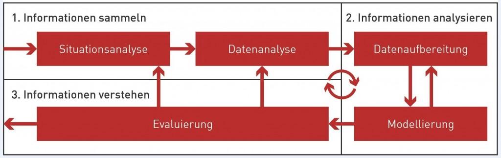 KI Vorgehensmodell
