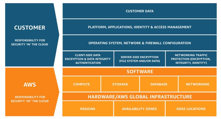 Die Perspektiven des Cloud Adoption Frameworks