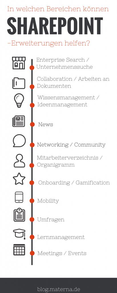 Sharepoint Infografik Erweiterung
