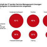 Enterprise-Service-Management - Infografik 4