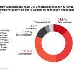 Enterprise-Service-Management - Infografik 1