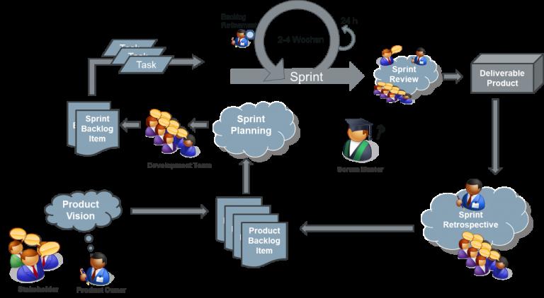 Abbildung 1 zeigt den Ablauf in einem agilen Projekt beispielsweise mit Scrum.