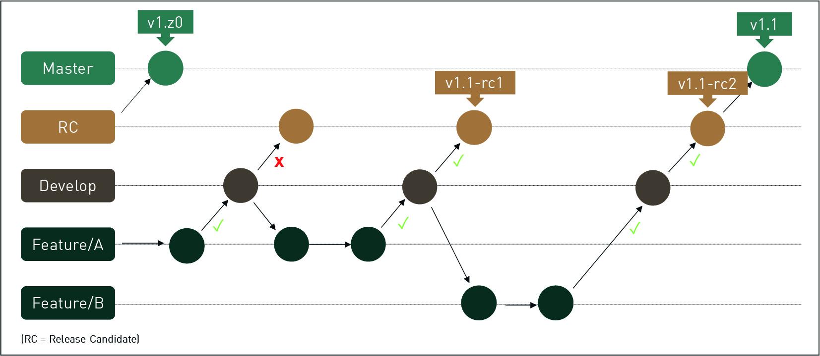 Branching Modell