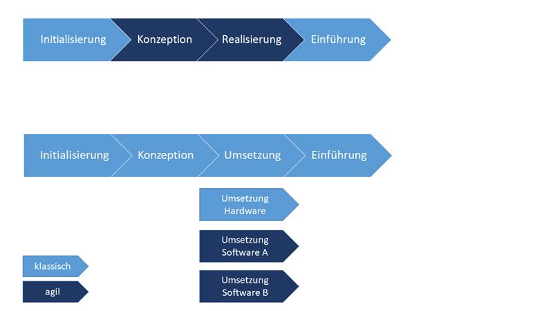 Beispiel für klassische und agile Phasen bzw. Teilprojekte zweier Projekte