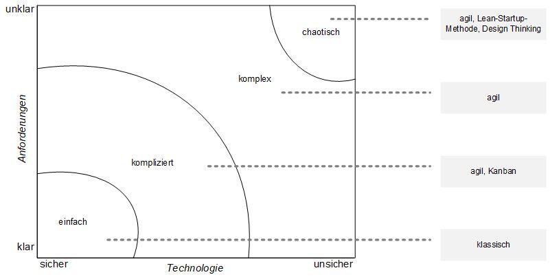 Abbildung 2 zeigt ein Stacey-Landscape-Diagramm.