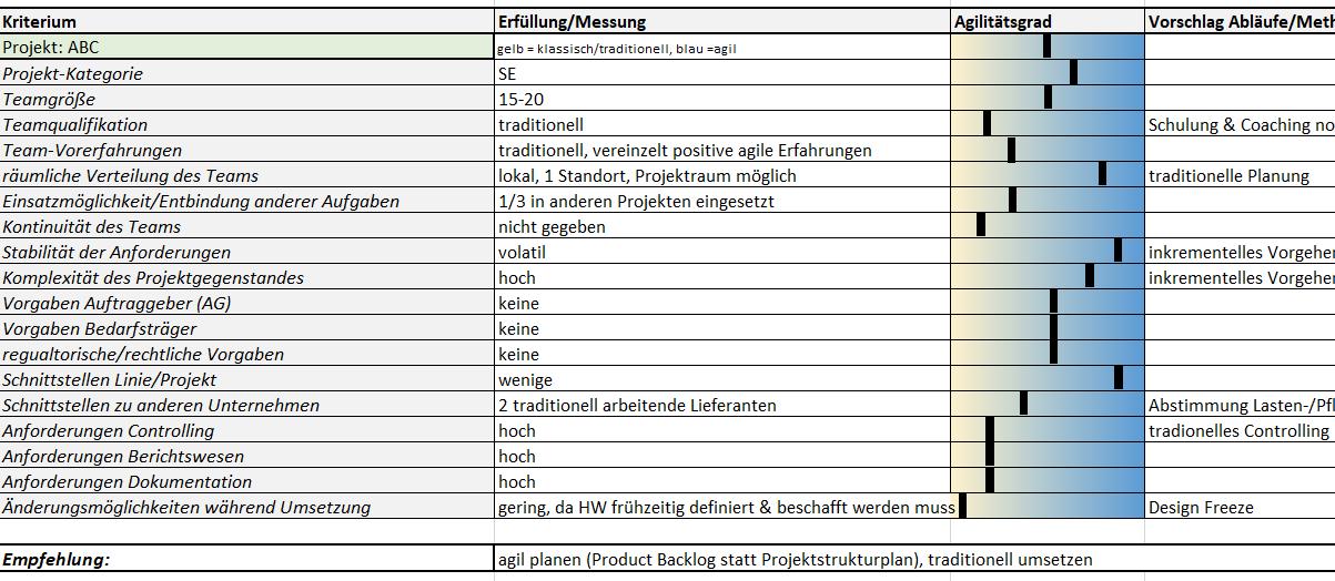 Abbildung 3 zeigt die beispielhafte Anwendung der Kriterien zur Auswahl einer Projektmanagement-Methode bzw. eines Vorgehensmodells auf Basis der Kriterien von Timinger (2017)