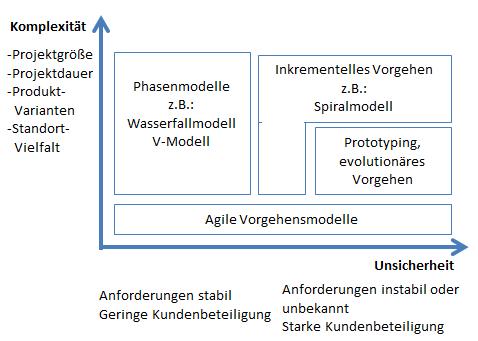 Abbildung 1 zeigt ein vereinfachtes Schema nach Ebert zur Auswahl eines klassischen oder agilen Vorgehensmodells anhand zweier Kriterien.