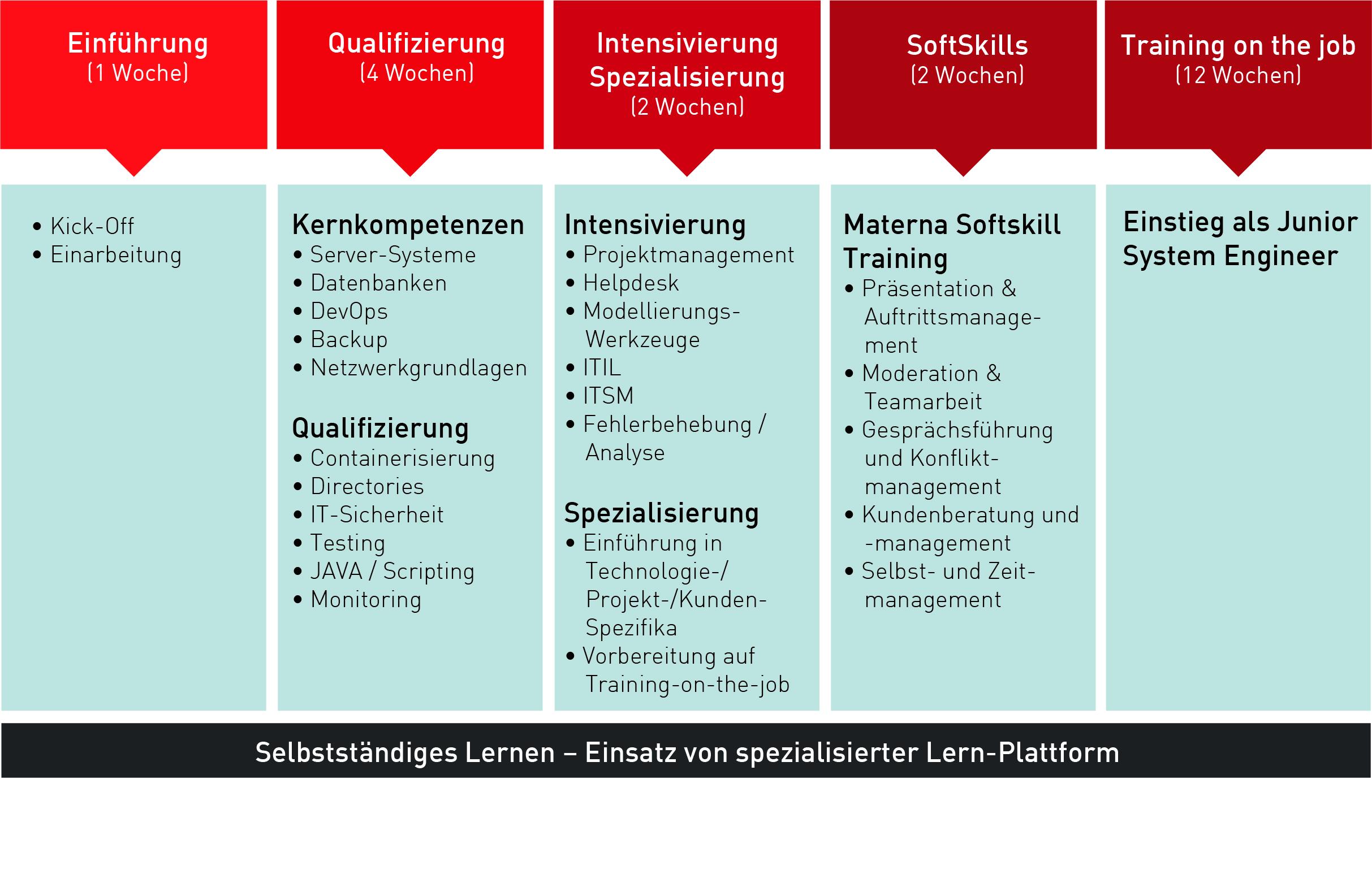 Lernpfad-SE-Trainee-Programm