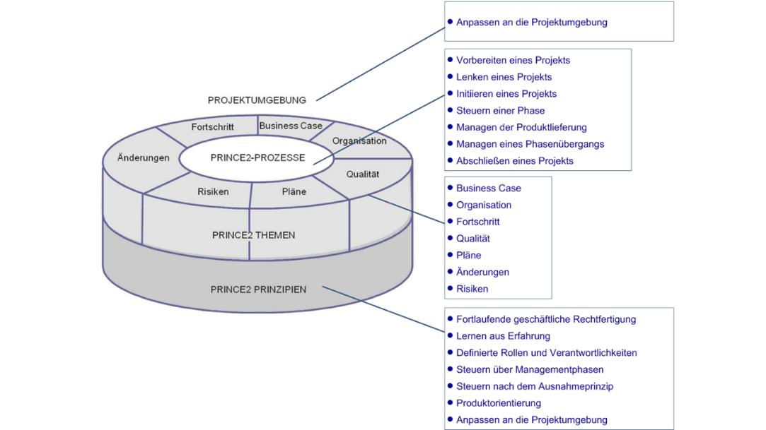 Die Bausteine eines PRINCE2-Projektes